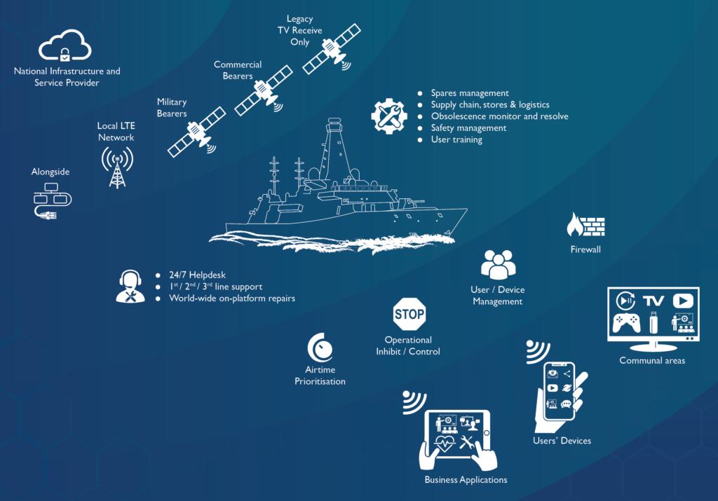Schematic diagram of Maritime Multimedia